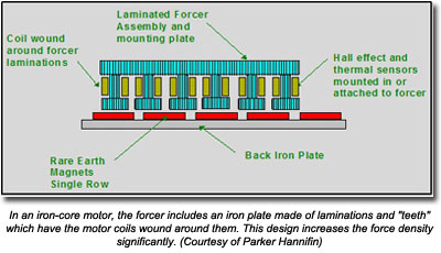 In an iron-core motor, the forcer includes an iron plate made of laminations and