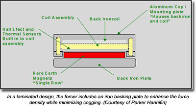 In a laminated design, the forcer includes an iron backing plate to enhance the force density while minimizing cogging. (Courtesy of Parker Hannifin)