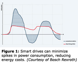 Figure 1: Smart drives can minimize spikes in power consumption, reducing energy costs. (Courtesy of Bosch Rexroth)
