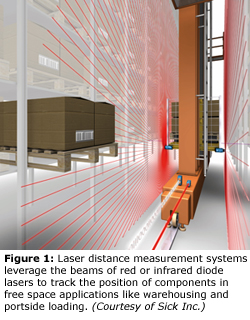 Figure 1  Laser distance measurement systems leverage the beams of red or infrared diode lasers to track the position of components in free space applications like warehousing and portside loading.