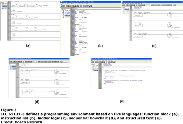 IEC 61131-3 defines a programmable environment based on five languages