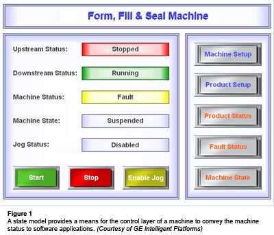 Figure 1: A state model provides a means for the control layer of a machine to convey the machine status to software applications. (Courtesy of GE Intelligent Platforms)