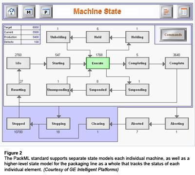 Figure 2: The PackML standard supports separate state models each individual machine, as well as a higher-level state model for the packaging line as a whole that tracks the status of each individual element. (Courtesy of GE Intelligent Platforms)