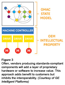 Figure 3: Often, vendors producing standards-compliant components will add a layer of proprietary hardware or software to increase value. This approach adds benefit to customers but inhibits the interoperability. (Courtesy of GE Intelligent Platforms)