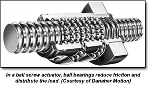 In a ball screw actuator, ball bearings reduce friction and distribute the load. (Courtesy of Danaher Motion)