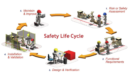 Figure 1: The safety lifecycle sets out a roadmap for efficiently mitigating risk. (Courtesy of Rockwell Automation)