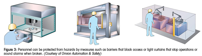 Figure 3: Personnel can be protected from hazards by measures such as barriers that block access or light curtains that stop operations or sound alarms when broken. (Courtesy of Omron Automation & Safety)