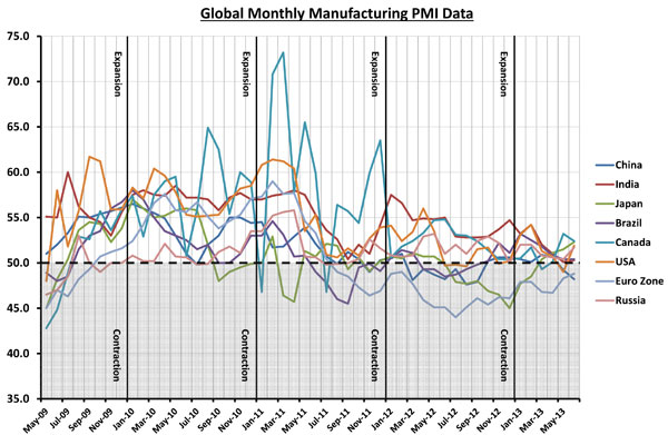 Global PMI Data