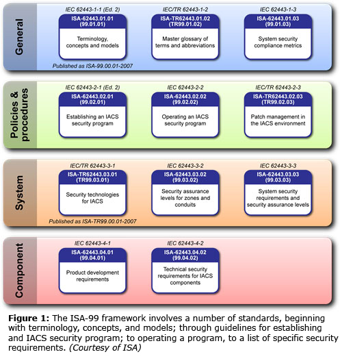 Figure 1: The ISA-99 framework involves a number of standards, beginning with terminology, concepts, and models; through guidelines for establishing and IACS security program; to operating a program, to a list of specific security requirements. (Courtesy of ISA)