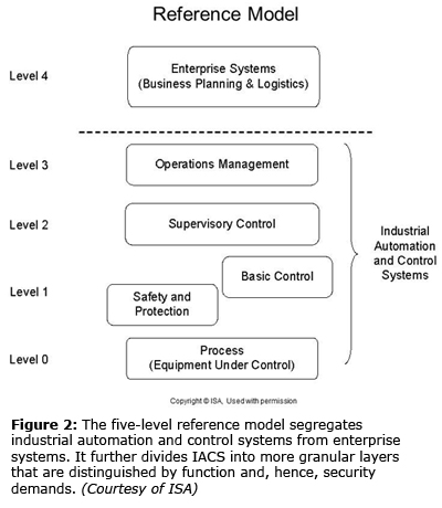 Figure 2: The five-level reference model segregates industrial automation and control systems from enterprise systems. It further divides IACS into more granular layers that are distinguished by function and, hence, security demands. (Courtesy of ISA)