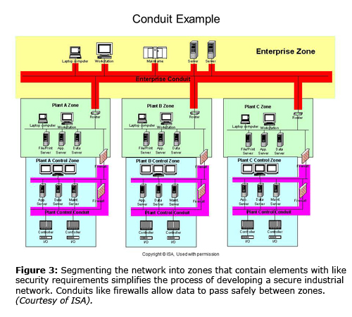 Figure 3. Segmenting the network into zones that contain elements with like security requirements simplifies the process of developing a secure industrial network. Conduits like firewalls allow data to pass safely between zones. (Courtesy of ISA).
