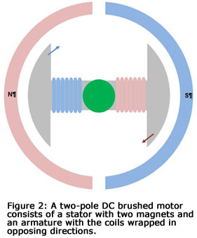 Figure 2: a two-pole DC brushed motor consists of a stator with two magnets and an armature with the coils wrapped in opposing directions.