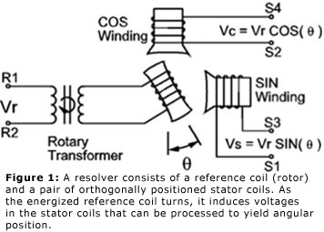 Figure 1: A resolver consists of a reference coil (rotor) and a pair of orthogonally positioned stator coils. As the energized reference coil turns, it induces voltages in the stator coils that can be processed to yield angular position.