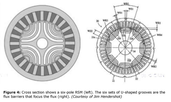 Figure 4: Cross section shows a six-pole RSM (left). The six sets of U-shaped grooves are the flux barriers that focus the flux (right). (Courtesy of Jim Hendershot)