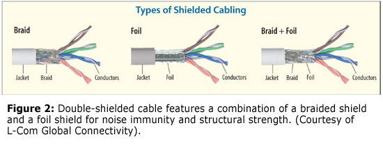 Automotive Shielded Wire : Choose the best ethernet cable for applic