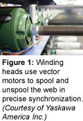 Winding heads use vector motors