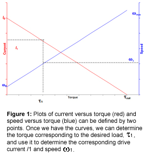Figure 1: Plots of current versus torque (red) and speed versus torque (blue) can be defined by two points. Once we have the curves, we can determine the torque corresponding to the desired load, T1, and use it to determine the corresponding drive current /1 and speed ?1.