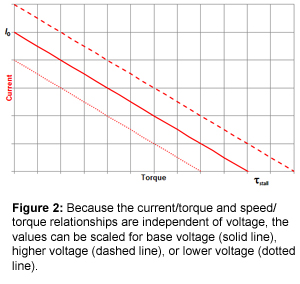 Figure 2: Because the current/torque and speed/torque relationships are independent of voltage, the values can be scaled for base voltage (solid line), higher voltage (dashed line), or lower voltage (dotted line).