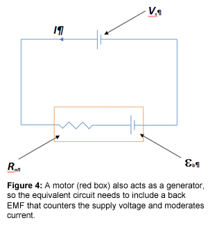 Figure 4: A motor (red box) also acts as a generator, so the equivalent circuit needs to include a back EMF that counters the supply voltage and moderates current.