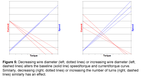 Figure 5: Decreasing wire diameter (left, dotted lines) or increasing wire diameter (left, dashed lines) alters the baseline (solid line) speed/torque and current/torque curve. Similarly, decreasing (right, dotted lines) or increasing the number of turns (right, dashed lines) similarly has an effect.