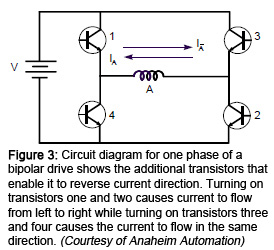 Figure 3: Circuit diagram for one phase of a bipolar drive shows the additional transistors that enable it to reverse current direction. Turning on transistors one and two causes current to flow from left to right while turning on transistors three and four cents the current in the same direction. (Courtesy of Anaheim Automation)