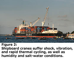 Shipboard cranes suffer shock, vibration and rapid thermal cycling, as well as humidity and salt-water conditions