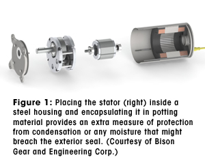 Figure 1: Placing the stator (right) inside a steel housing and encapsulating it in potting material provides an extra measure of protection from condensation or any moisture that might breach the exterior seal. (Courtesy of Bison Gear and Engineering Corp.)