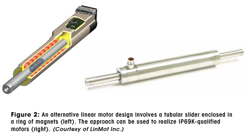 Figure 2: An alternative linear motor design involves a tubular slider enclosed in a ring of magnets (top). The approach can be used to realize IP69K-qualified motors (bottom). (Courtesy of LinMot Inc.)