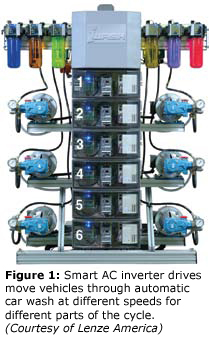 Figure 1: Smart AC inverter drives move vehicles through automatic car wash at different speeds for different parts of the cycle. (Courtesy of Lenze America)