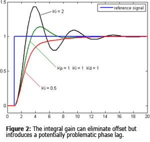 Figure 2: The integral gain can eliminate offset but introduces a potentially problematic phase lag.