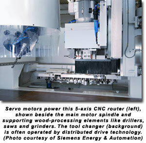 Servo motors power this 5-axis CNC router (left), shown beside the main motor spindle and supporting wood-processing elements like drillers, saws and grinders. The tool changer (background) is often operated by distributed drive technology. (Photo courtesy of Siemens Energy & Automation)