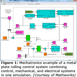 Figure 1: Mechatronics example of a metal plate rolling control system combining control, mechanical, and electrical systems in one simulation. (Courtesy of Mathworks)