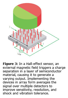 Figure 3: In a Hall-effect sensor, an external magnetic field triggers a charge separation in a layer of semiconductor material, causing it to generate a varying output. Implementing the devices in array form averages the signal over multiple detectors to improve sensitivity, resolution, and shock and vibration tolerance.
