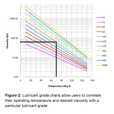 Figure 2: Lubricant grade charts allow users to correlate their operating temperature and desired viscosity with a particular lubricant grade.