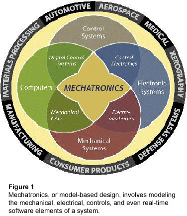 Figure 1: Mechatronics, or model-based design, involves modeling the mechanical, electrical, controls, and even real-time software elements of a system.
