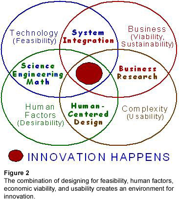 Figure 2: The combination of designing for feasibility, human factors, economic viability, and usability creates an environment for innovation.