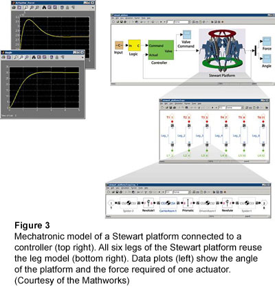 Figure 3: Mechatronic model of a Stewart platform connected to a controller (top right). All six legs of the Stewart platform reuse the leg model (bottom right). Data plots (left) show the angle of the platform and the force required of one actuator. (Courtesy of the Mathworks)