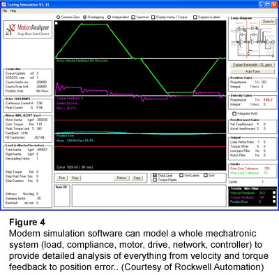 Figure 4: Modern simulation software can model a whole mechatronic system (load, compliance, motor, drive, network, controller) to provide detailed analysis of everything from velocity and torque feedback to position error.. (Courtesy of Rockwell Automation)
