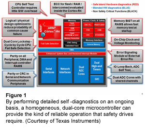 Figure 1: By performing detailed self -diagnostics on an ongoing basis, a homogeneous, dual-core microcontroller can provide the kind of reliable operation that safety drives require. (Courtesy of Texas Instruments)