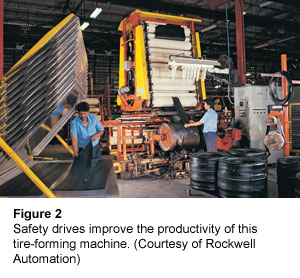 Figure 2: Safety drives improve the productivity of this tire-forming machine. (Courtesy of Rockwell Automation)