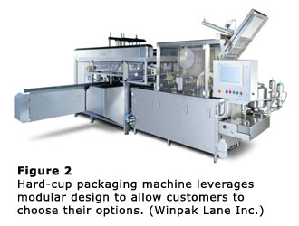 Figure 2 - Hard-cup packaging machine leverages modular design to allow customers to choose their options. (Winpak Lane Inc.)