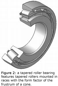 Figure 2: a tapered roller bearing features tapered rollers mounted in races with the form factor of the frustum of a cone.