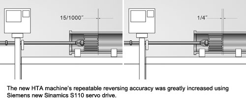 The new HTA machine's repeatable reversing accuracy was greatly increased using Siemens new Sinamics S110 servo drive.