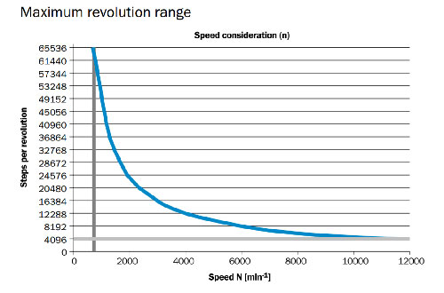 Plot of steps per revolution as a function of speed for a specific encoder makes it possible to balance operating conditions with performance.if the application can't compromise on either speed or revolution, look for an encoder with a higher operating range or consider a different decoding scheme. (Courtesy of SICK)