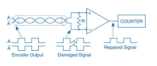 The differential line driver generates a complementary signal for each channel. Complementary signals cancel but the noise does not, making it possible to cancel noise and repair the signal. (Courtesy of Dynapar)