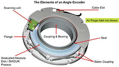 Hollow-shaft encoders include space for cabling or optical beams to travel. Hollow-shaft encoders may be bearing less or bearing style. (Courtesy of Heidenhain)