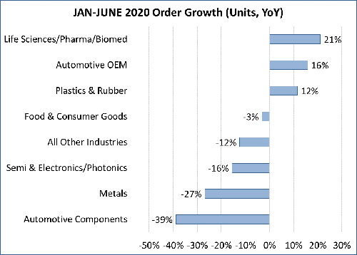 Jan-June 2020 Order Growth (Units, YoY)