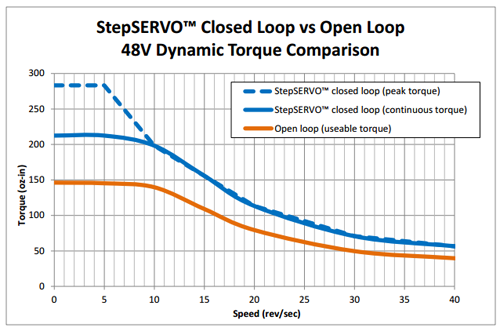 open loop and closed loop control system pdf