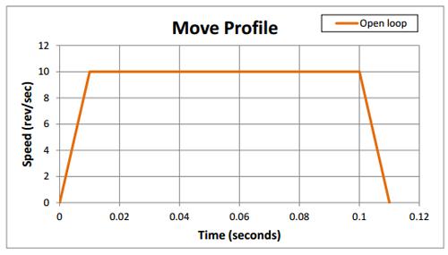 Stepper motor acceleration algorithm for Stepper motor torque curve