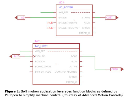 Figure 1: Soft motion application leverages function blocks as defined by PLCopen to simplify machine control. (Courtesy of Advanced Motion Controls)